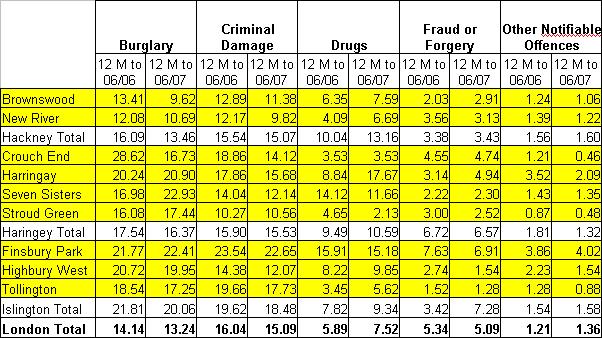 Crime statistics 06/2007 - 1