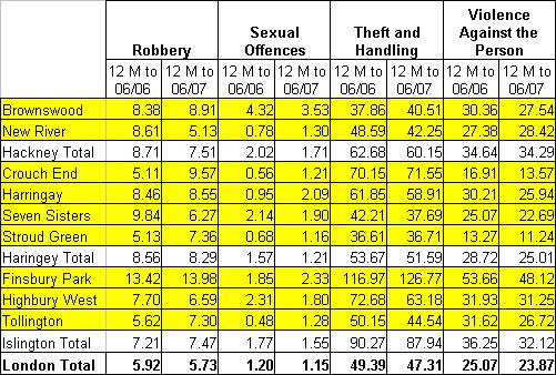 Crime statistics 06/2007 - 2